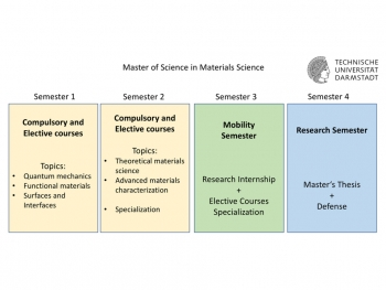 Master of Science in Materials Science