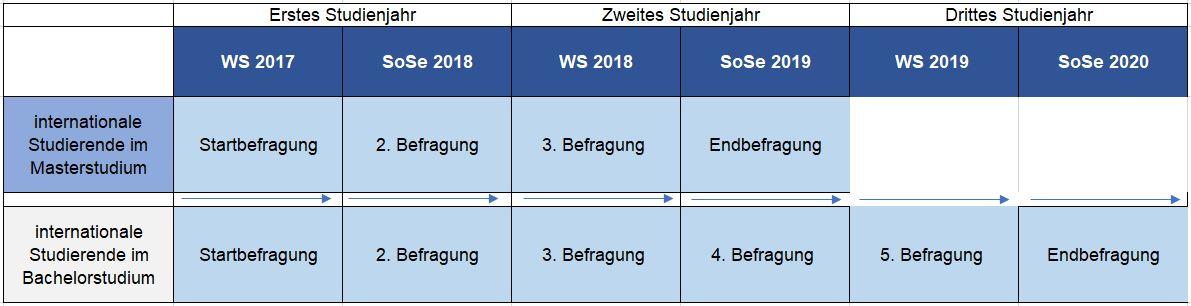Zeitplan - DAAD - Deutscher Akademischer Austauschdienst